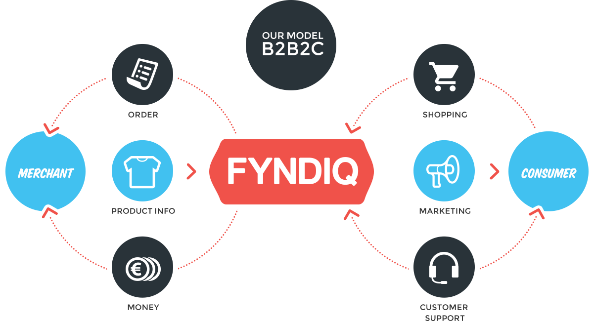 Overview of selling on Fyndiq